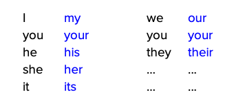 Personal and possessive pronouns.png