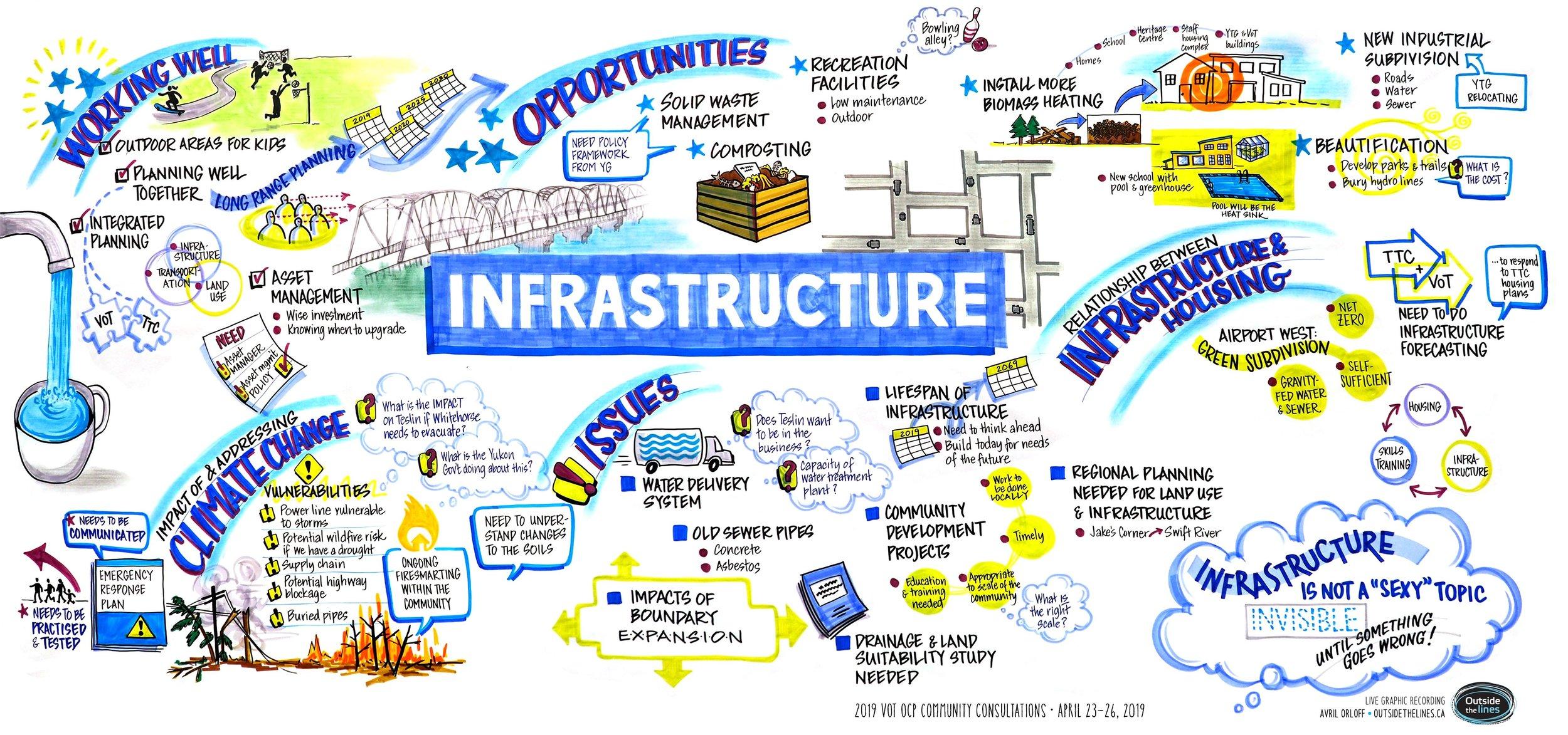 Infrastructure