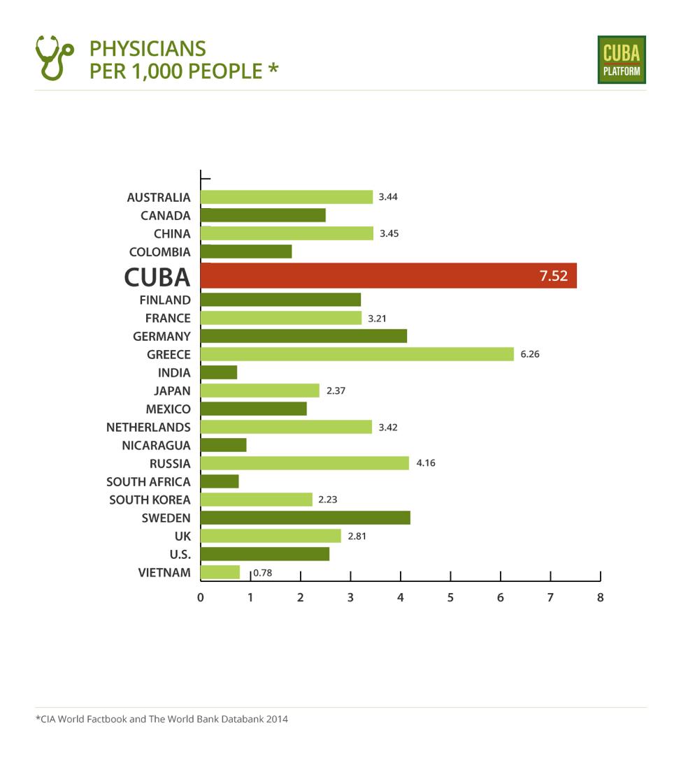 Physicians per 1000.png