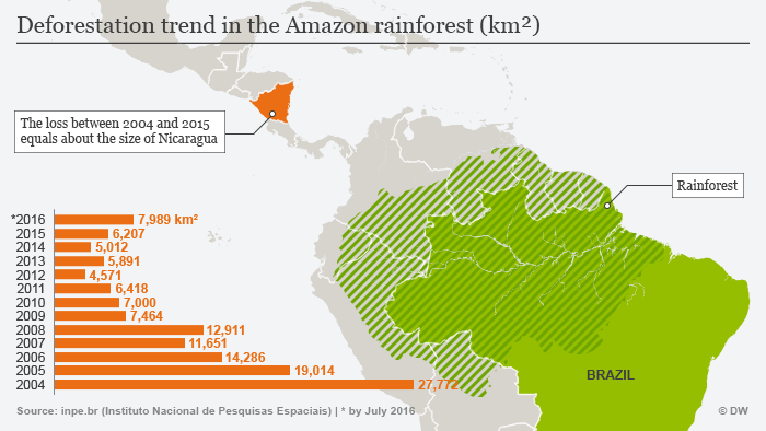 The huge scale of the problem in Brasil