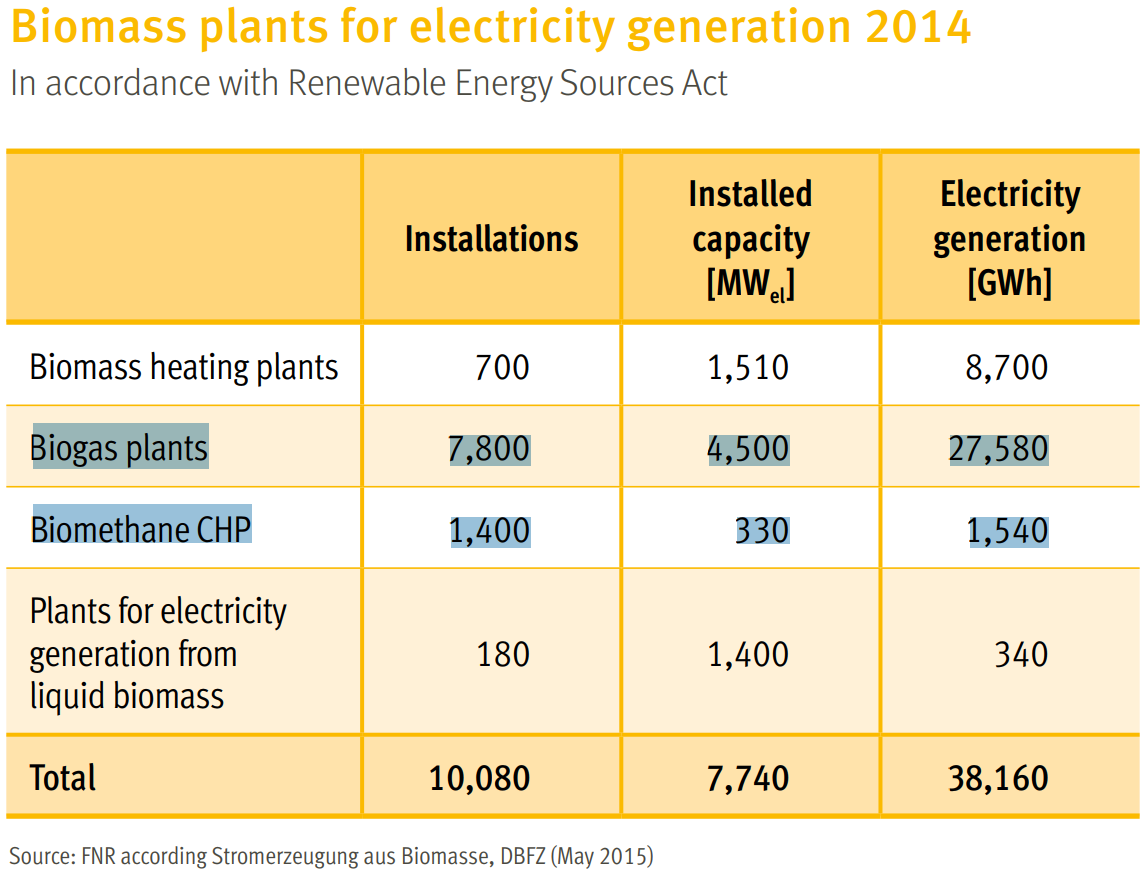 2Bioelectricity MW and GWh.png