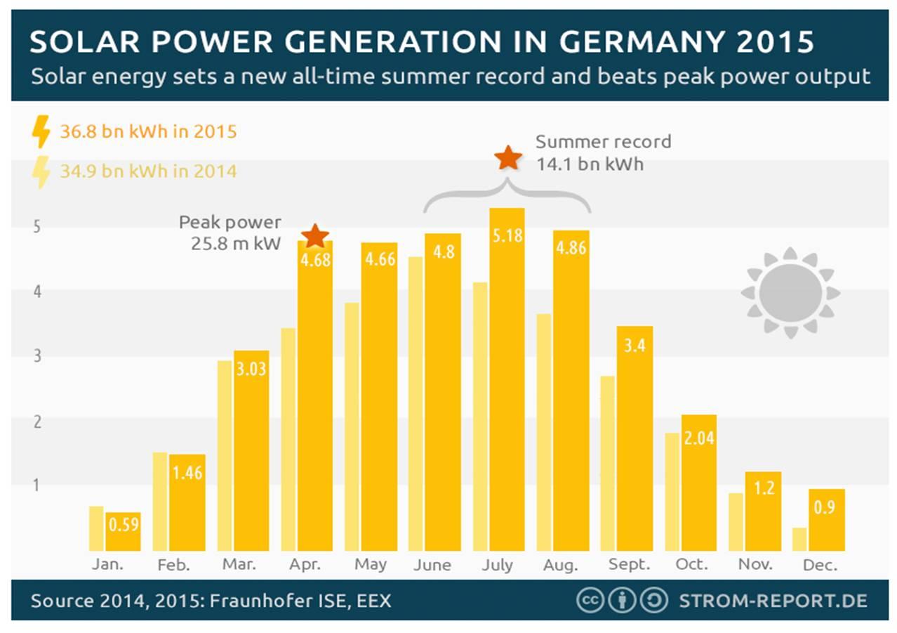 Germany-solar.jpg