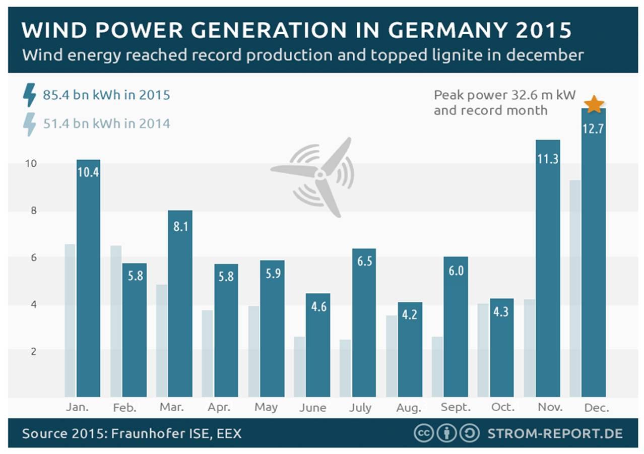 Germany-wind.jpg