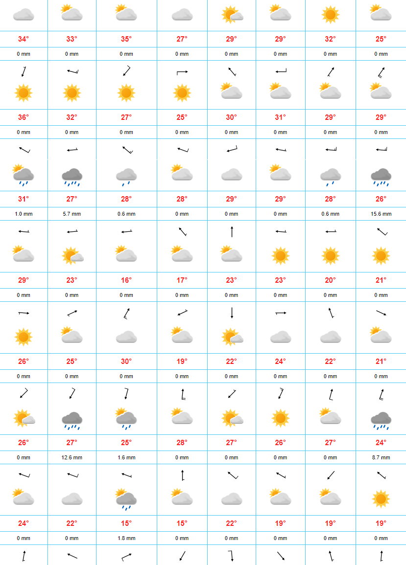 Eight day weather forecast for Perth, Alice Springs, Darwin, Adelaide, Sydney Brisbane and Melbourne. Sorry Tasmania!