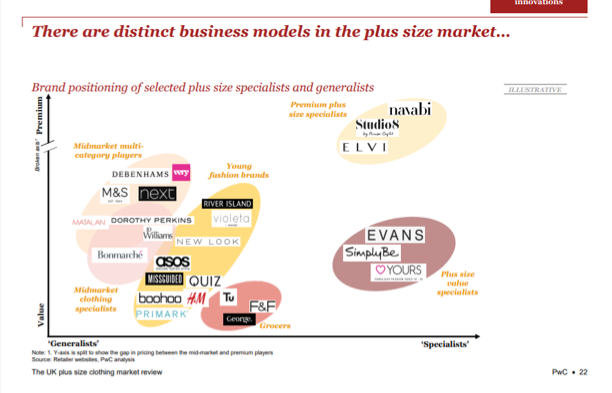 Brand positioning of selected plus size specialists and generalists