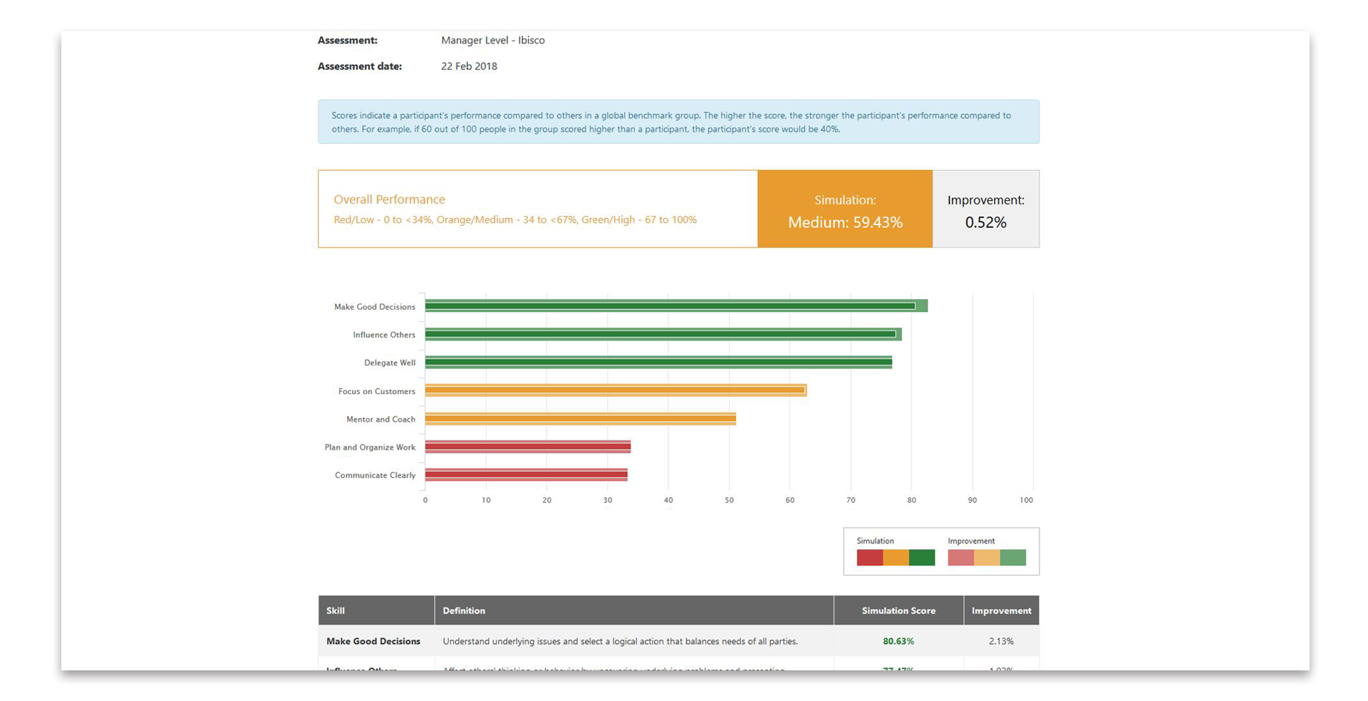 This graphic shows an example of Pinsight's analytics report, specifically the Performance section of the report.