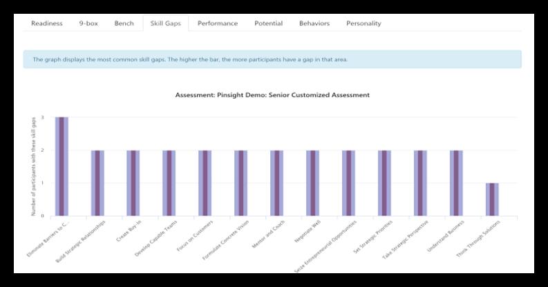 This graphic shows the skill gaps analytics tab.