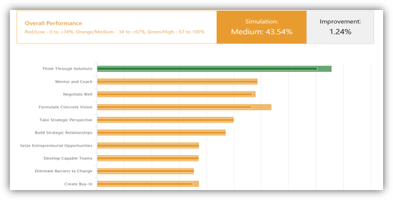 This graphic shows the performance graph that is part of the participant analytics after the live simulation. It shows the skills assessed and their performance scores. It also shows improvement from using the leader habit app.