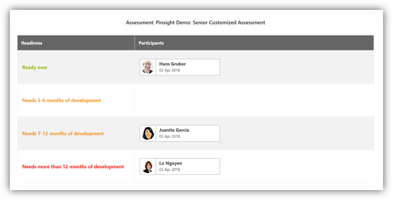 This graphic shows a screenshot of the leadership readiness table that Pinsight provides in an analytics report after a simulation ends. The table shows which participants are ready for leadership now, and which participants need some development.