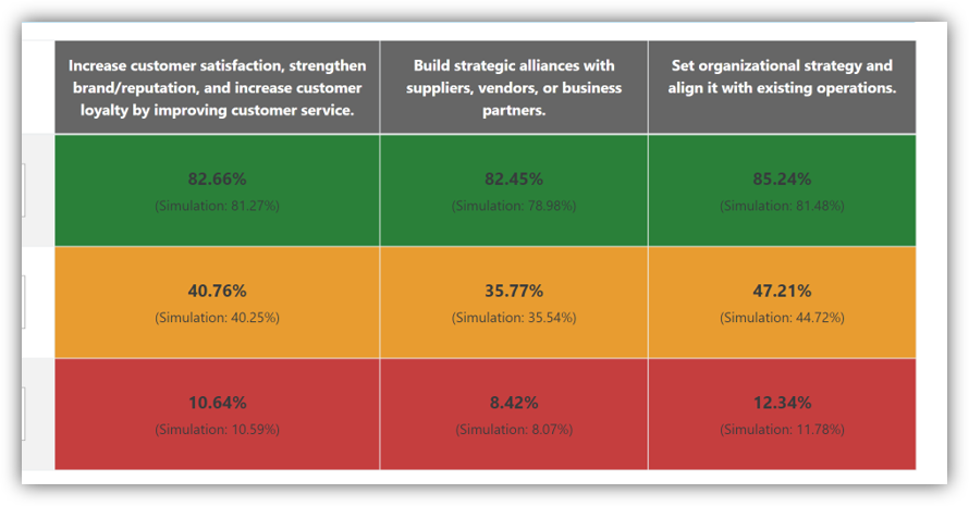 Graphic showing the leader readiness analytics screen.
