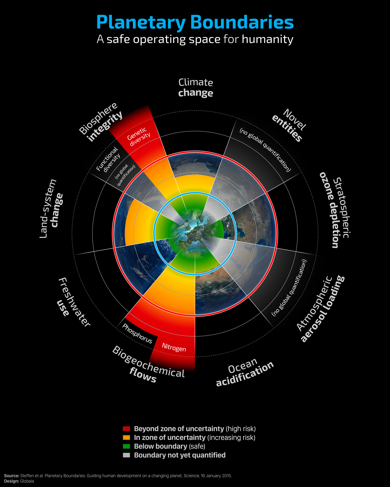 SRC Planetary boundaries1.jpg