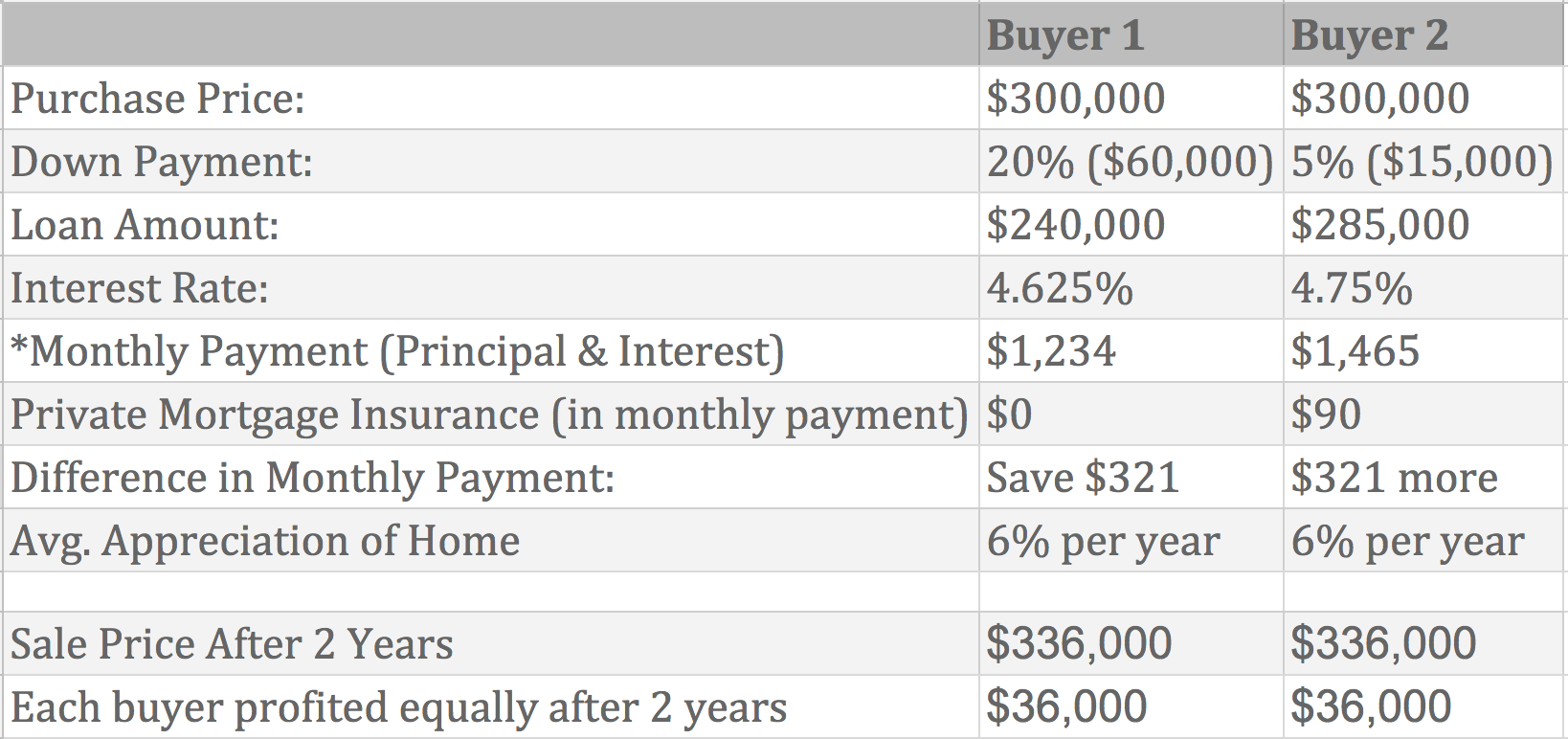 *Your monthly payment will also include taxes & insurance: $1,975 $2,300