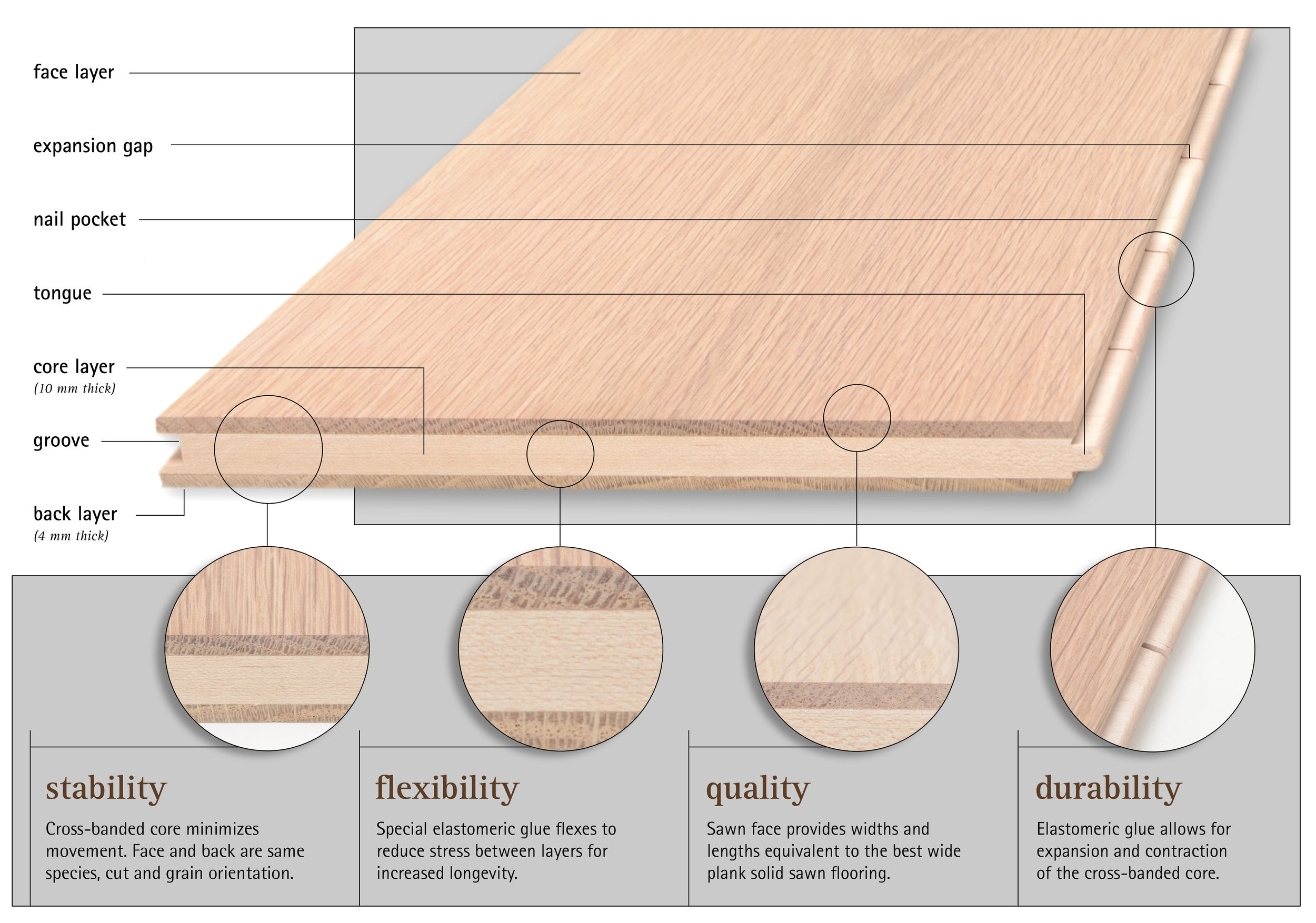 3-Layer balanced construction engineered floor diagram