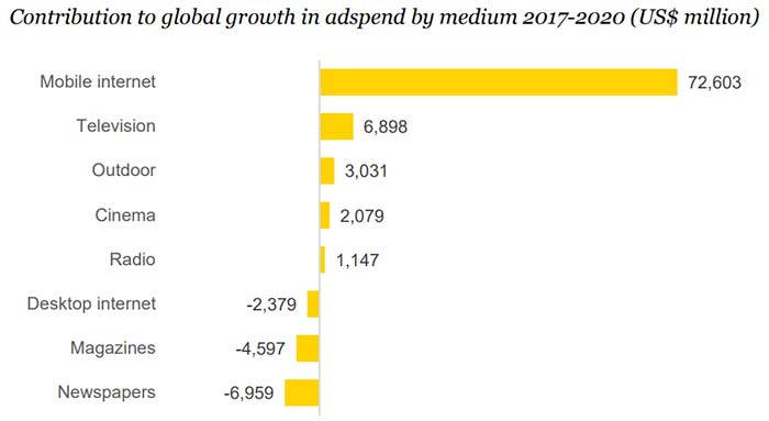 The fastest growing advertising channels. Source: Zenith