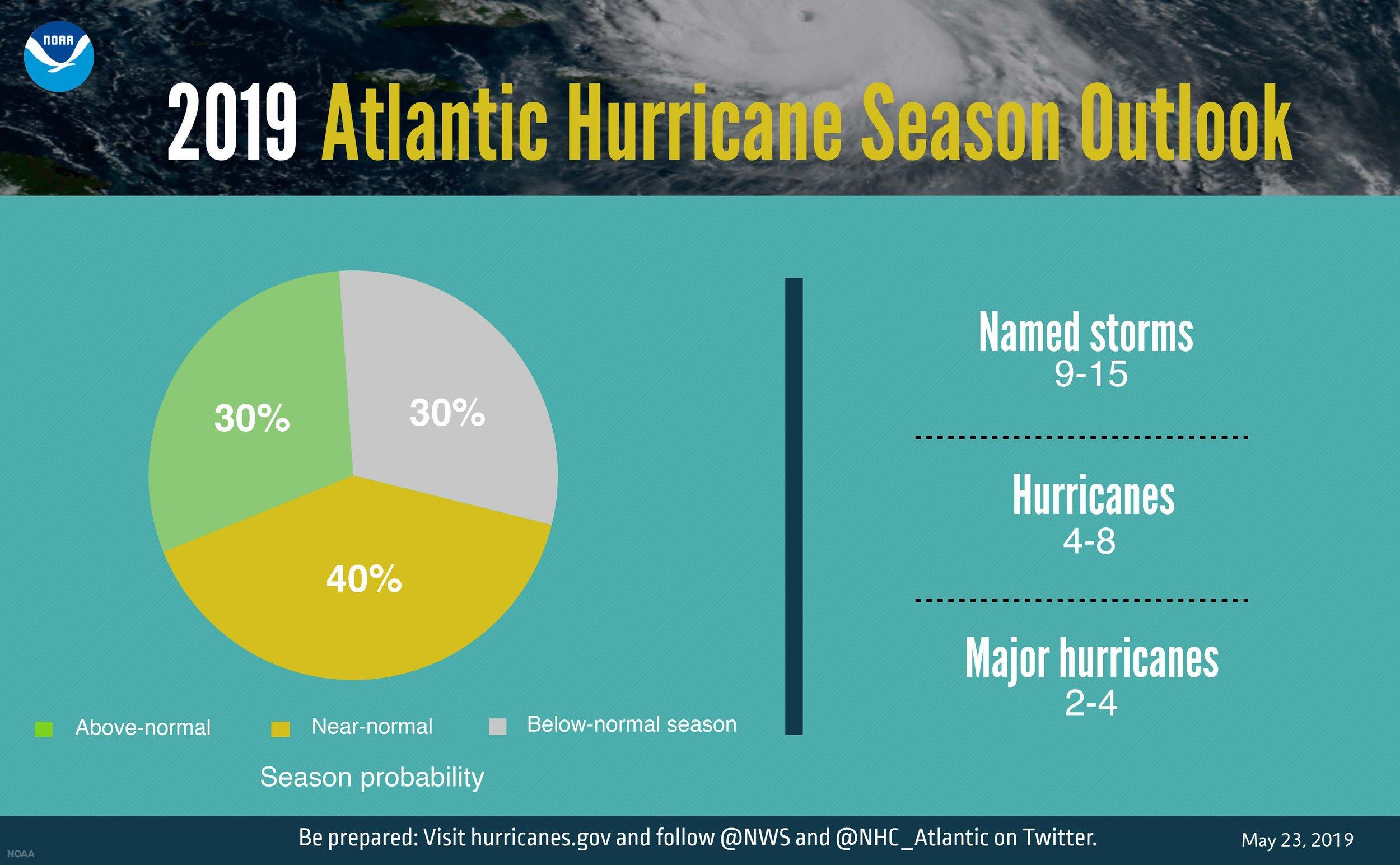 Courtesy of  NOAA .