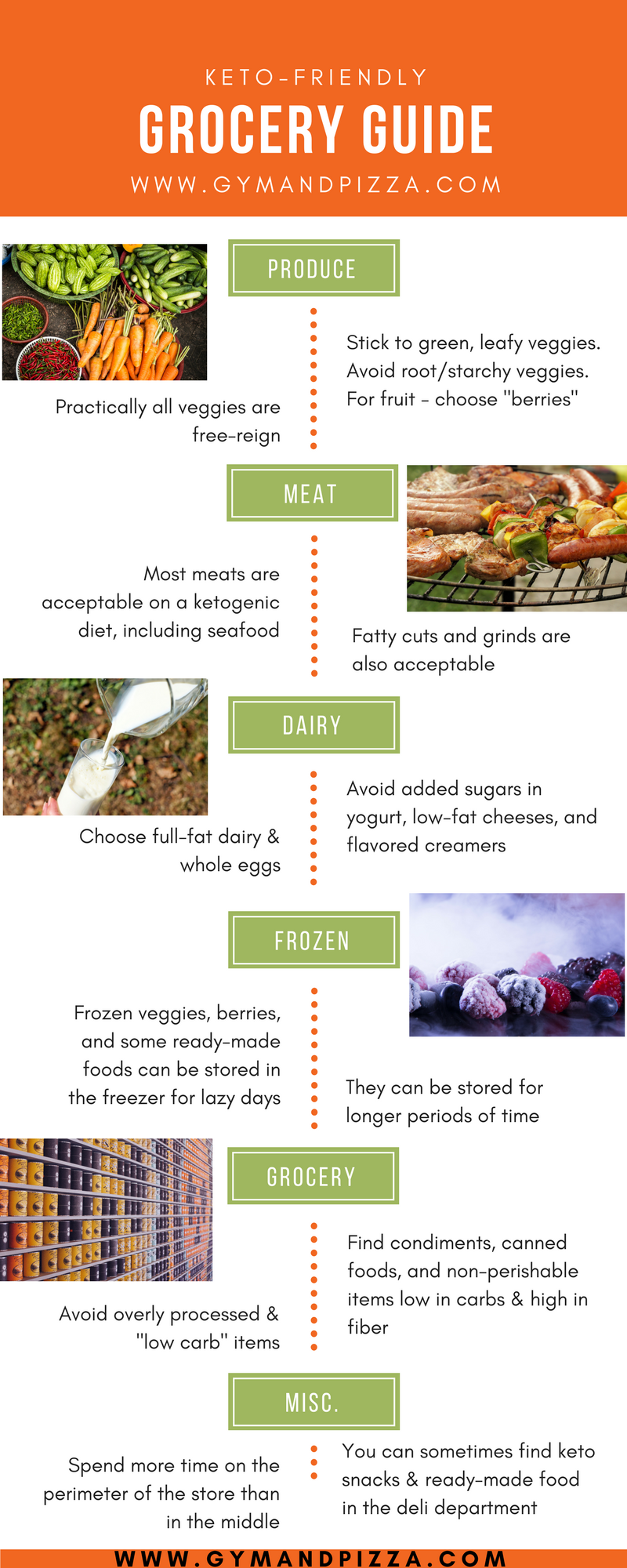 Keto Grocery Guide.png
