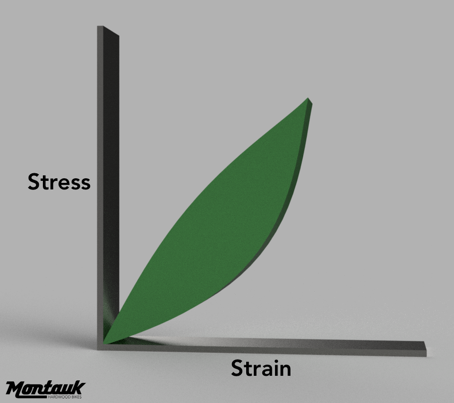 Graph:  stress (load) vs strain (elongation)of a viscoelastic material, such as wood. Hysteresis is present and energy is absorbed.