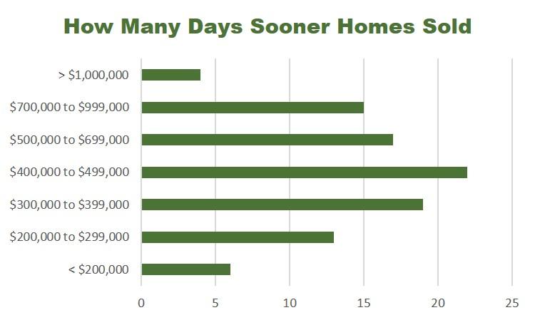 Chart_SoldSooner.jpg