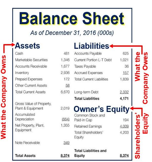 Balance sheet. Courtesy: Accounting Coach