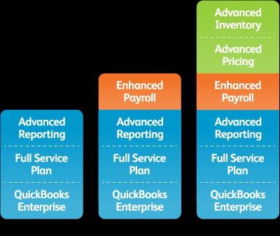 QuickBooks Enterprise version comparison chart: Silver (left), Gold and Platinum