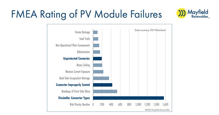 FMEA Mod Fail Graph.191x1.png