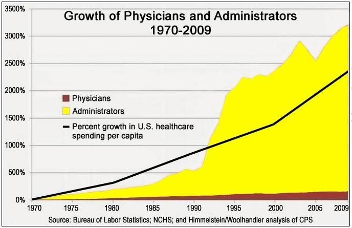 growth of physicians and administrators.jpg
