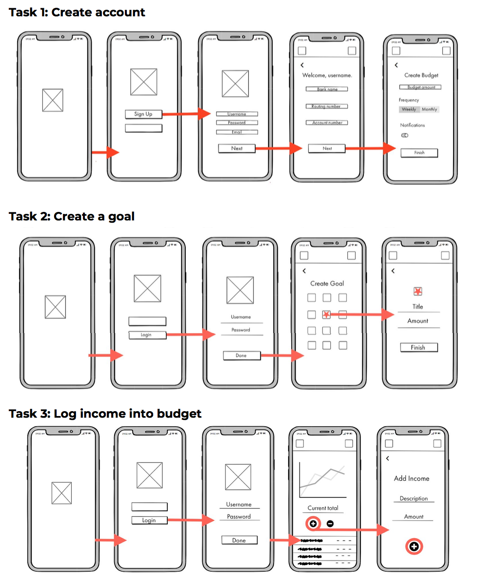 Task Flows