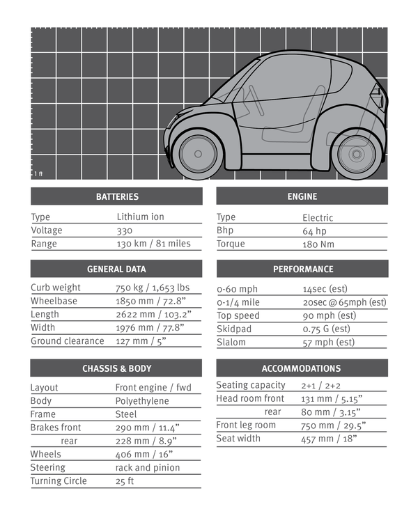 small electric car specs.png