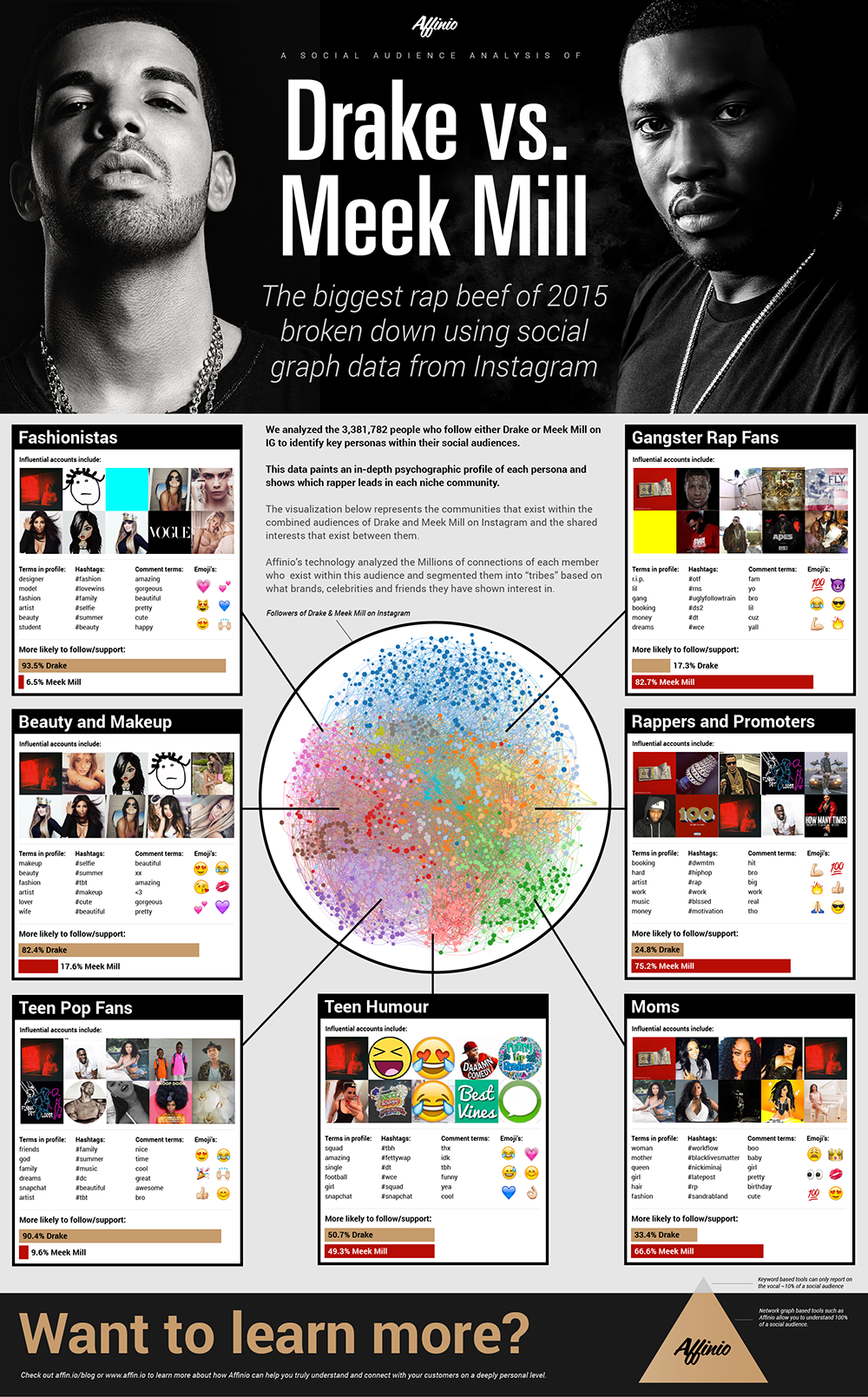 Affinio Infographic drake-meek-small.png