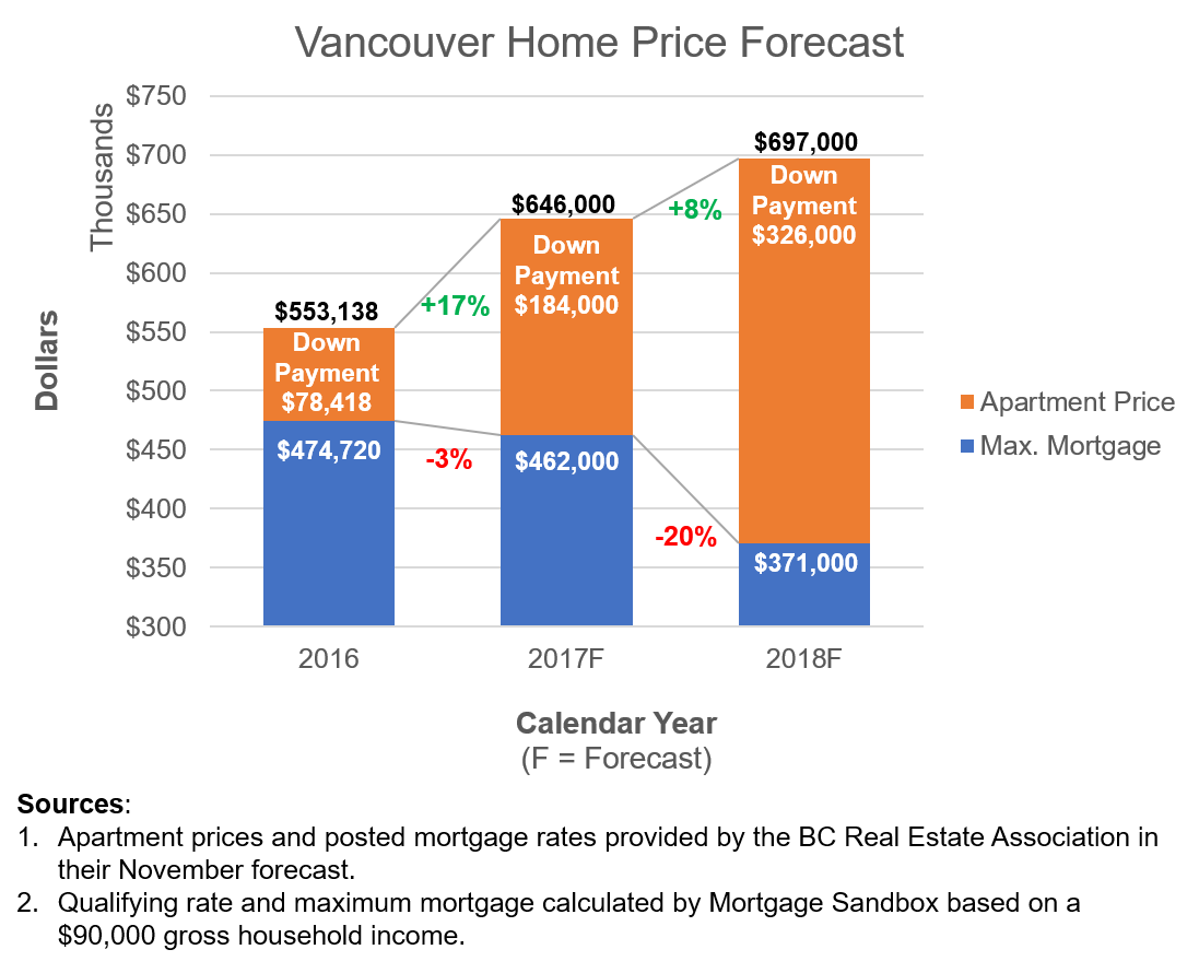 2017 12 Vancouver Affordability.png