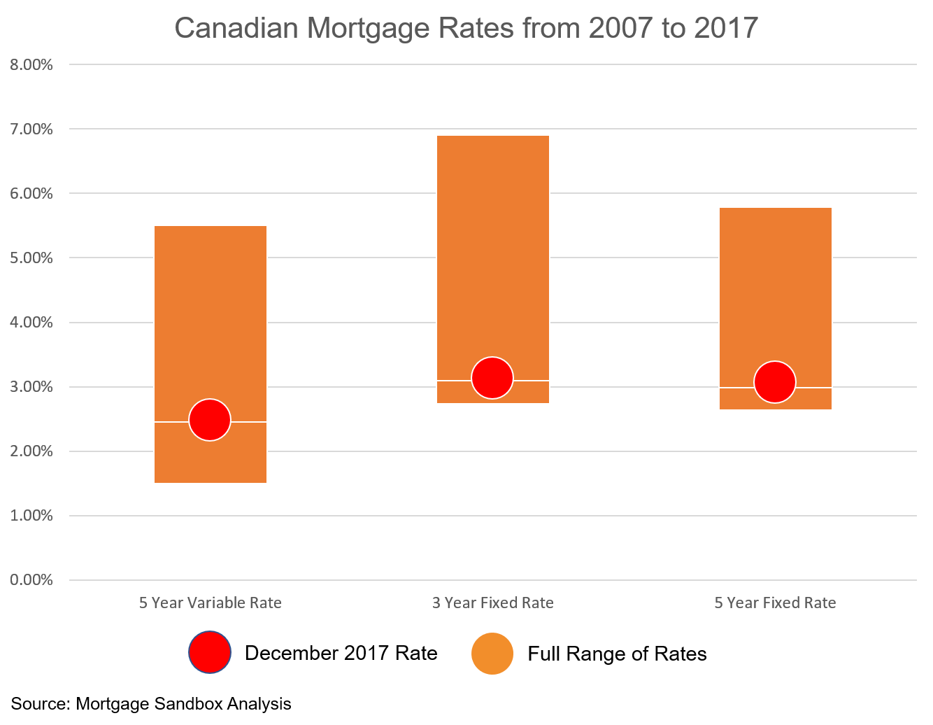 2017 12 Canadian Interest Rates.png