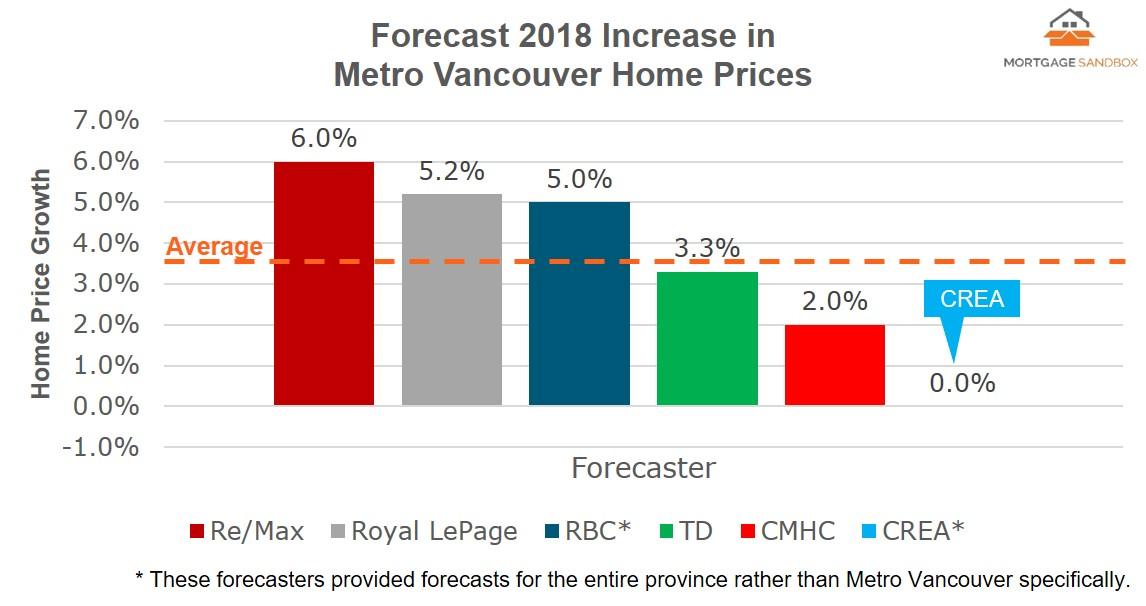 2017 12 Vancouver Forecast - All FB.jpg
