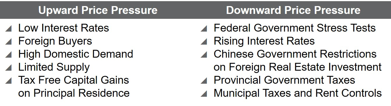 2017 12 Vancouver Forecast - Factors.jpg