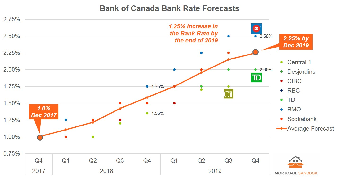 2017 12 Bank Rate Forecast - FB.jpg