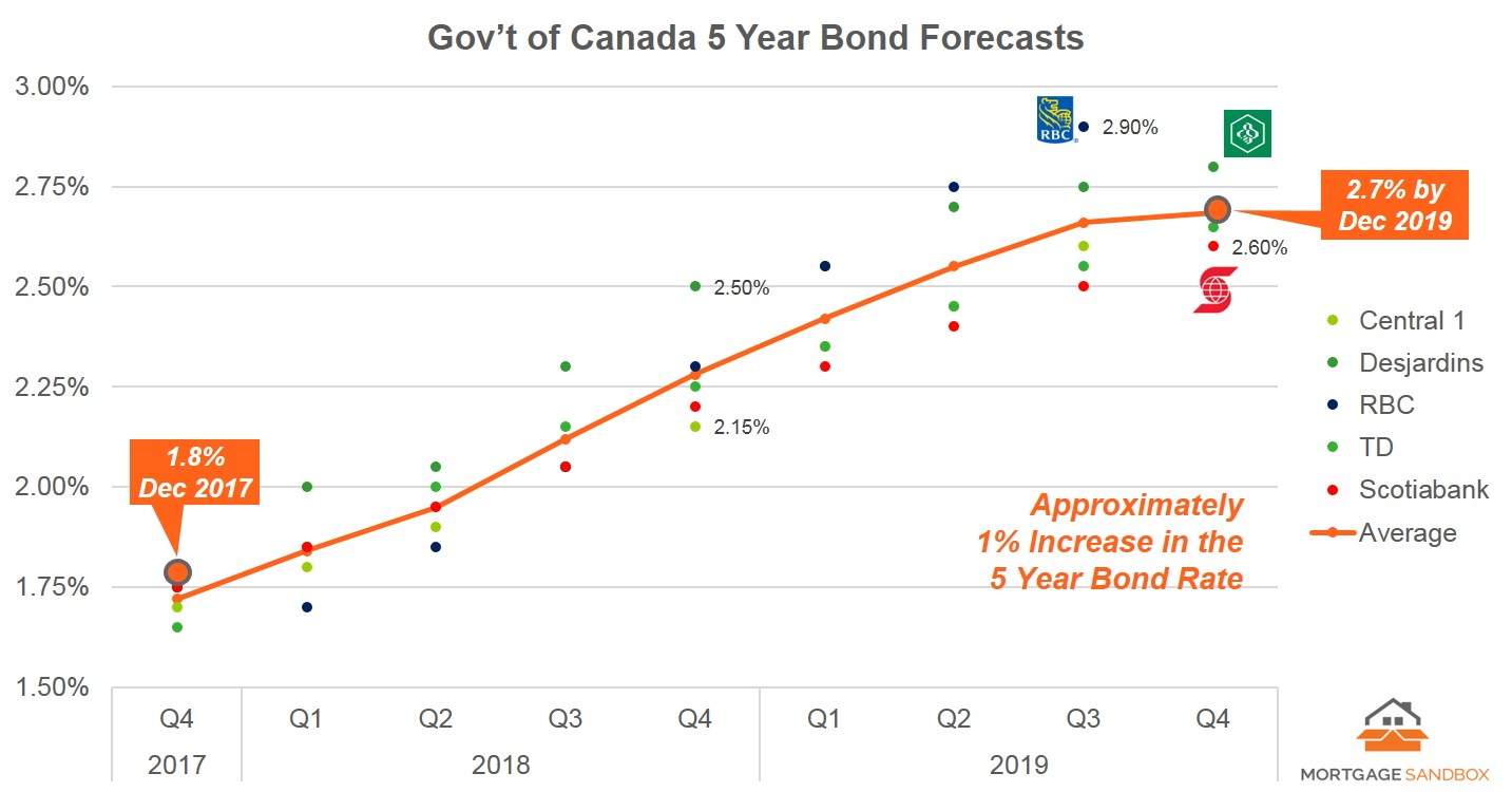 2017 12 GoC 5 Yr Rate Forecast - FB.jpg