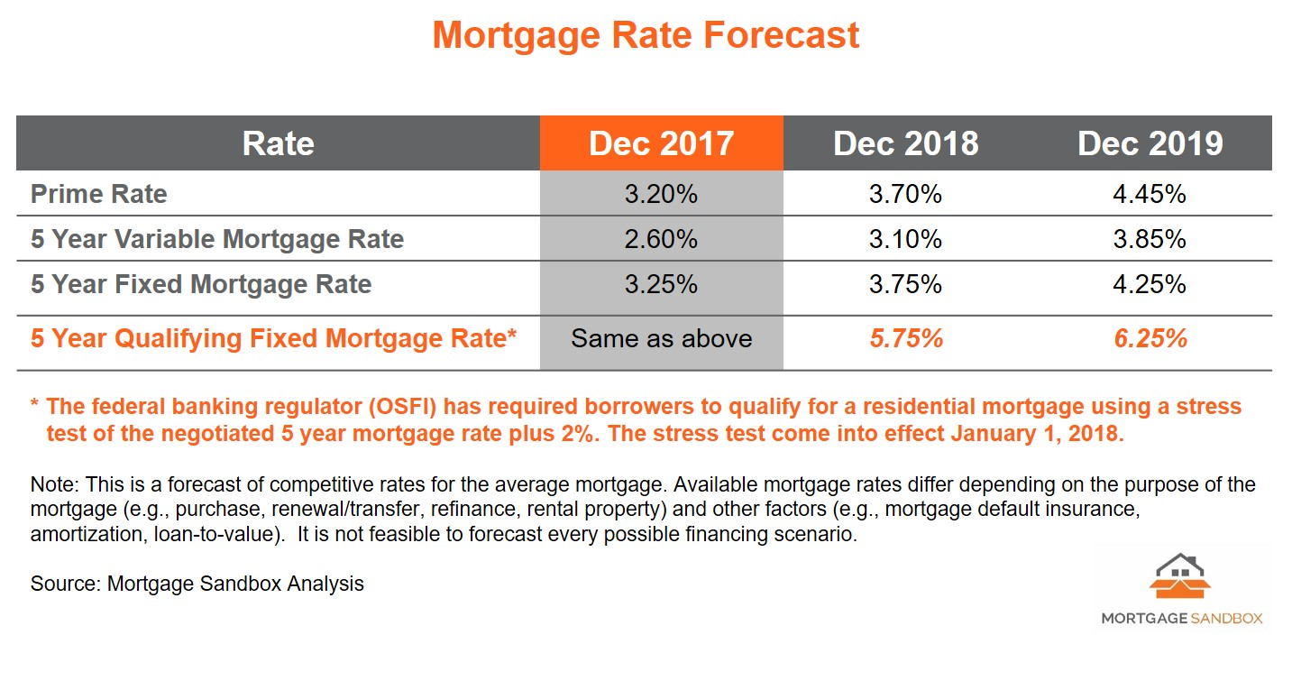 2017 12 Mortgage Rates Forecast - FB.jpg