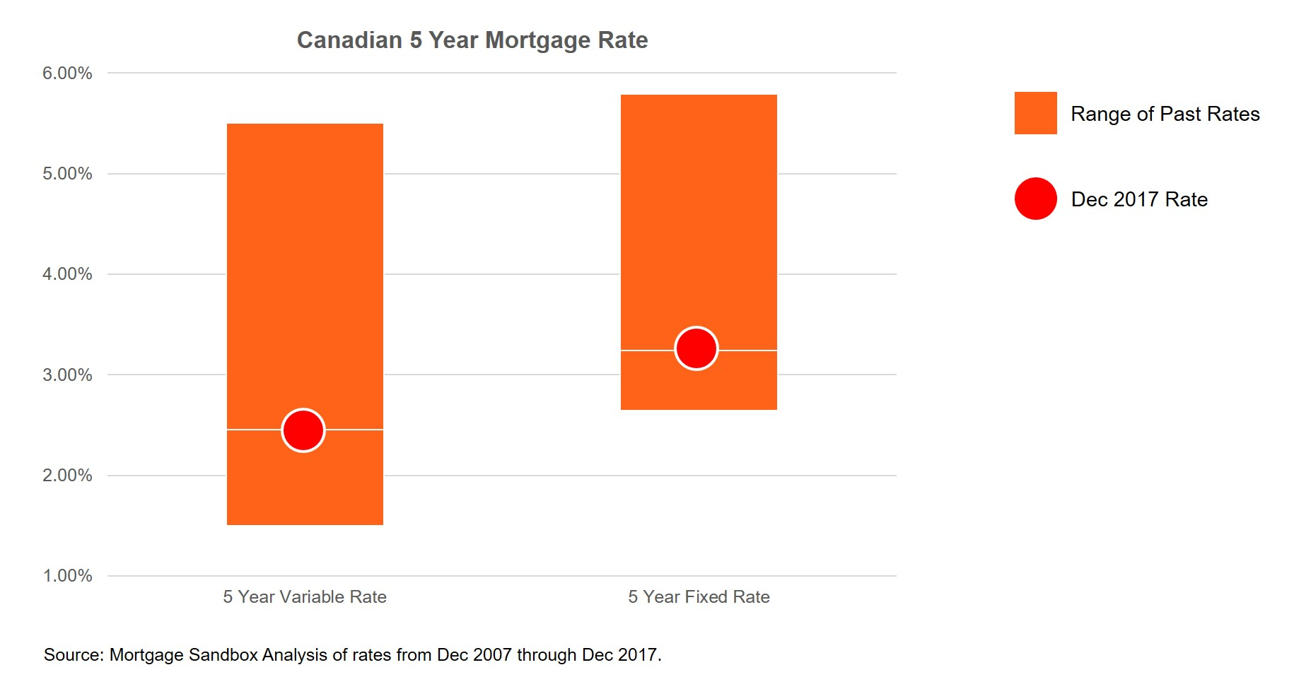 2017 12 Historical Mortgage Rates - FB.jpg