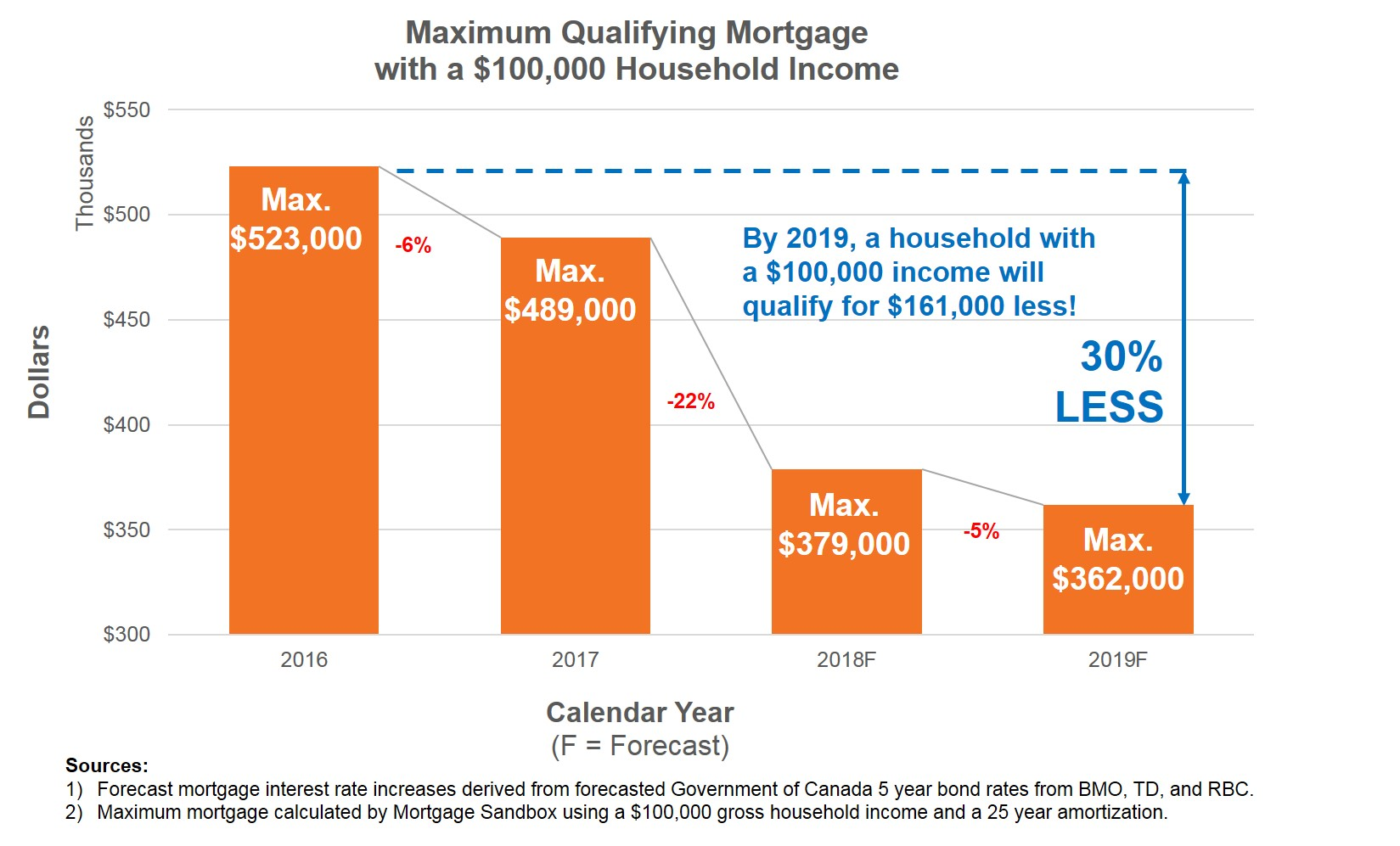 2017 12 Qualifying Mortgage Amount.jpg