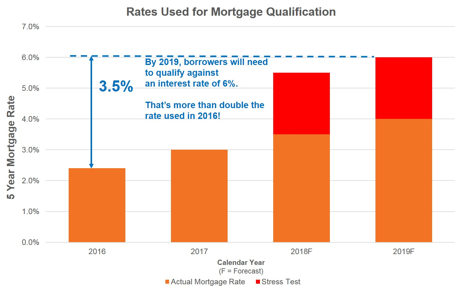 By 2019, home buyers must show they can support a mortgage with a 5-year rate of 6%.