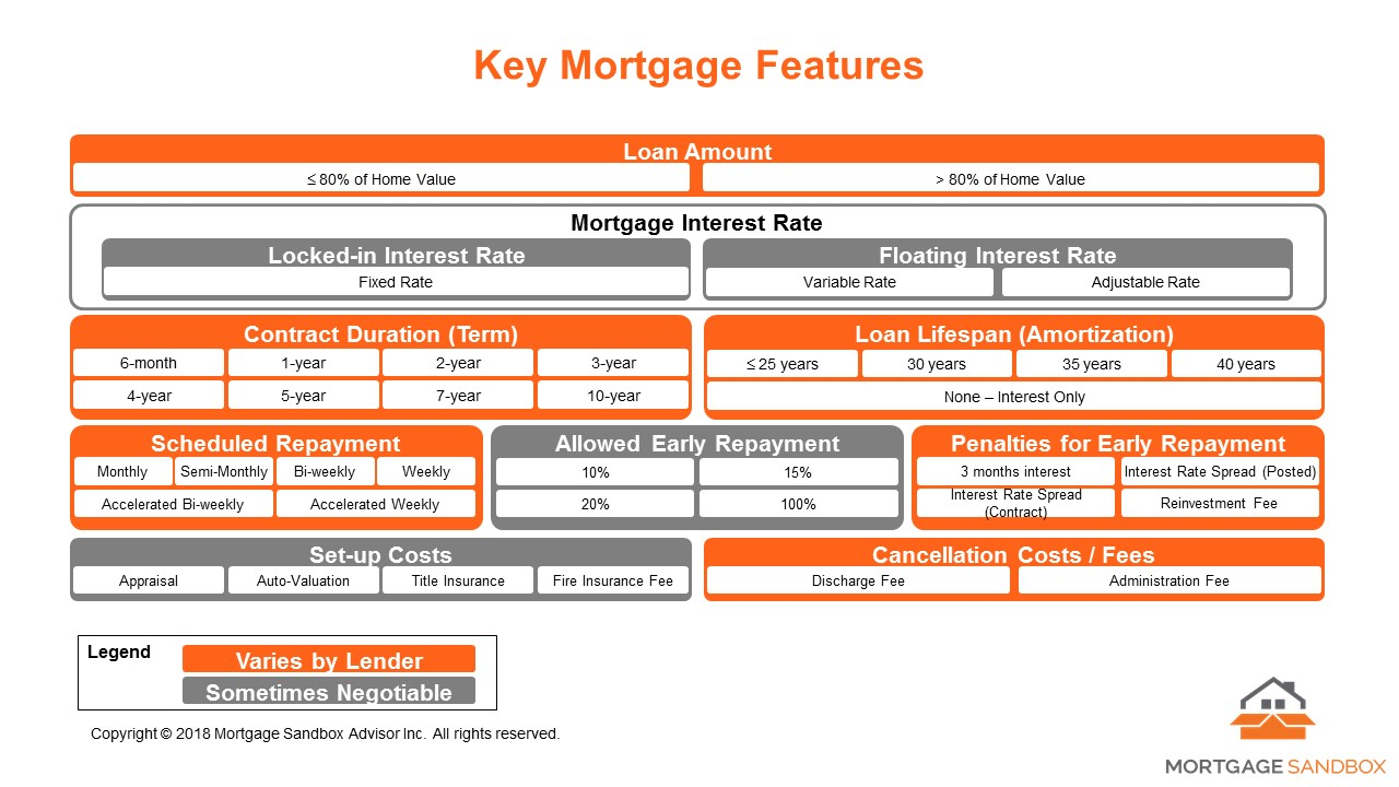 2018 02 07 Key Mortgage Components.jpg