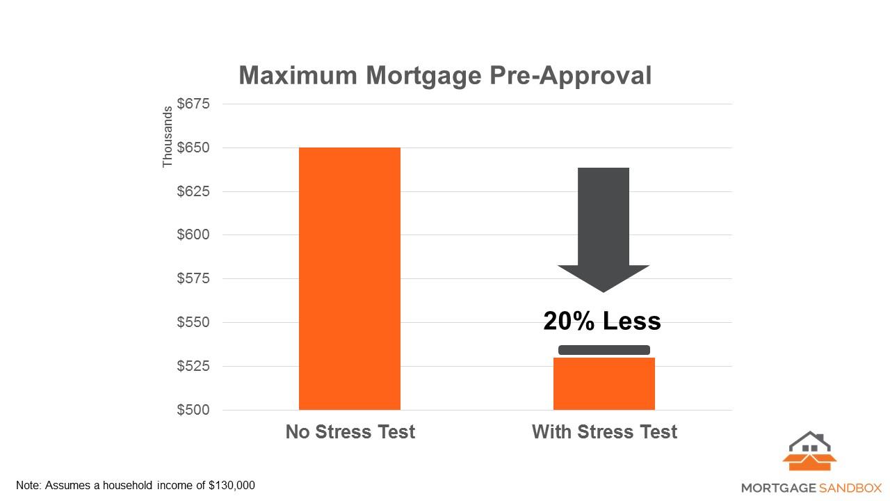 2018 02 08 Stress Test Gap.jpg