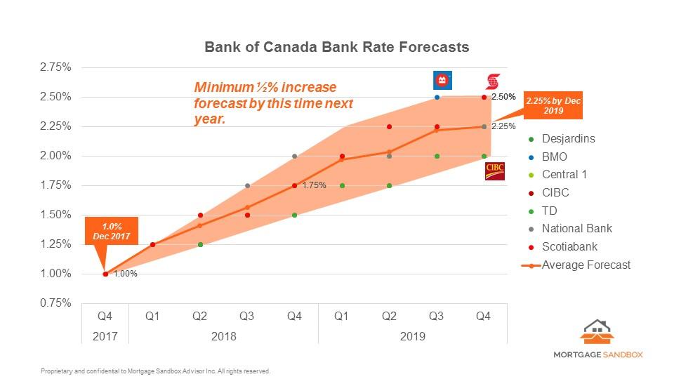 2018 03 05 BoC Bank Rate Forecast.jpg