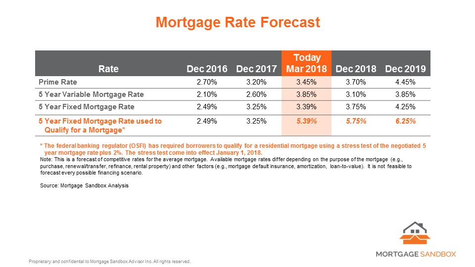2018 03 05 Mortgage Rate Forecast.jpg