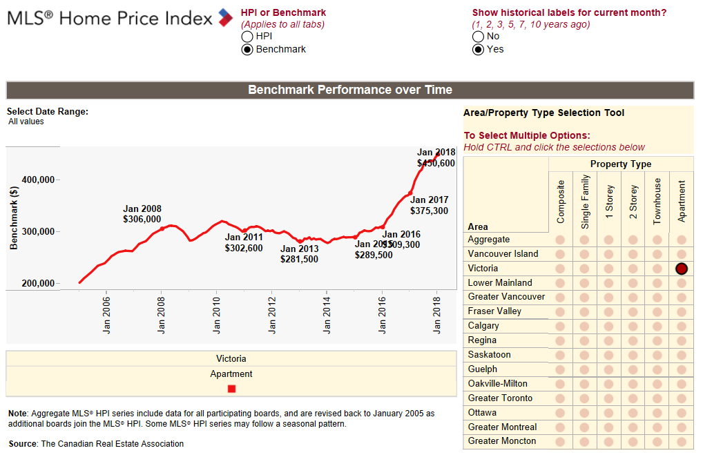 Victoria Benchmark Home Price