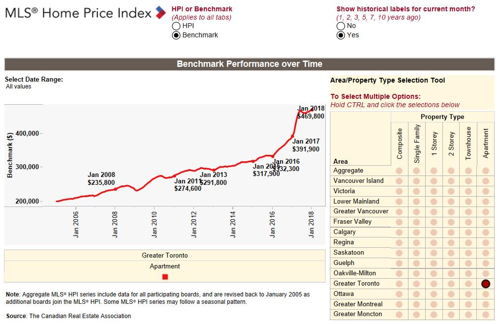 Greater Toronto Benchmark Home Price
