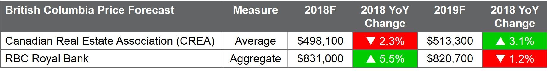2018 03 15 BC Home Price Forecast.jpg