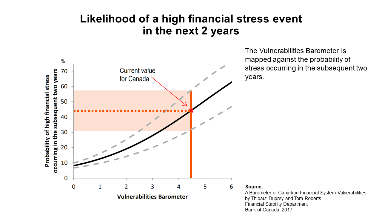 Likelihood of a high financial stress event.png
