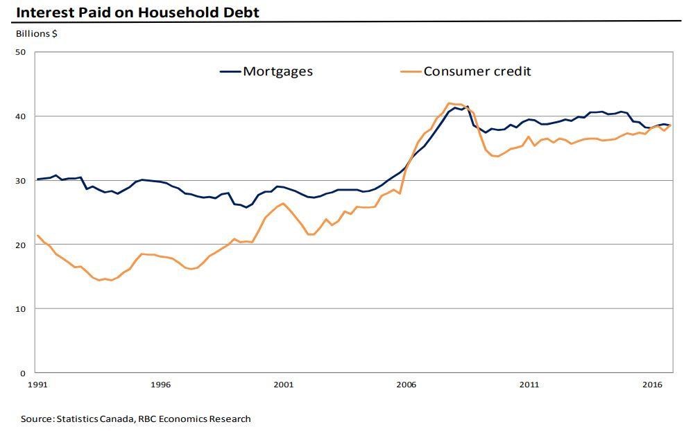 int-paid on household debt.JPG