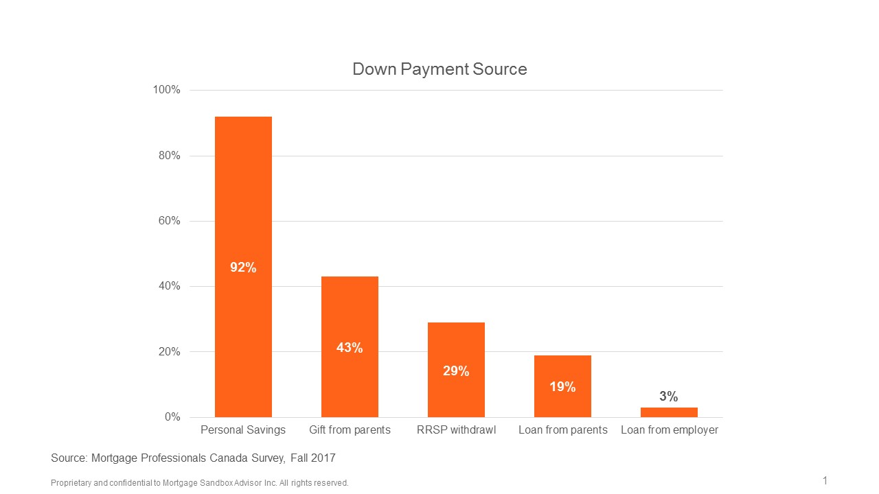 Dow Payment Sources 2017.jpg