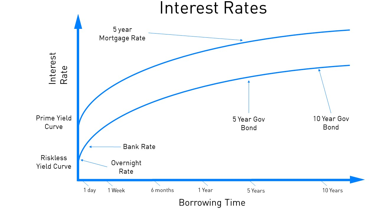 As you can see the prime yield curve (what's used to determine your mortgage rate) is above the riskless curve. This is because the risk involved in lending to those on the prime rate curve is higher, naturally a bank is more likely to pay back a loan than a single person who has bought a house.